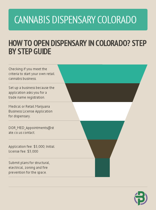 how to open medical cannabis dispensary colorado. Black Bedroom Furniture Sets. Home Design Ideas