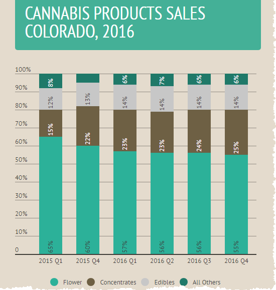 Colorado Cannabis Market