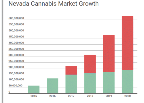 Nevada Cannabis Market