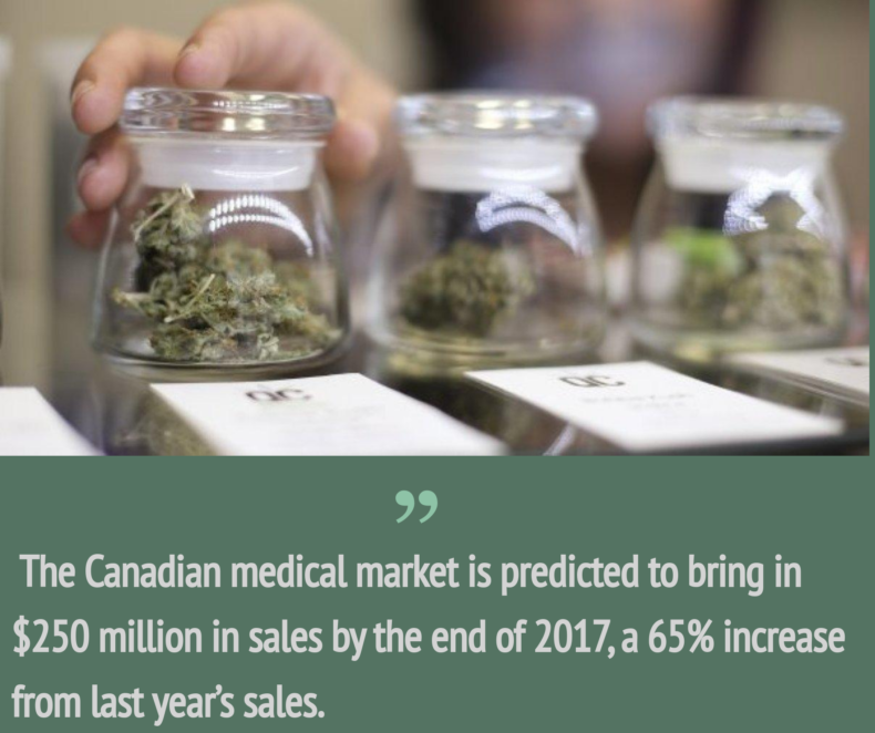 Canada Medical Cannabis Market